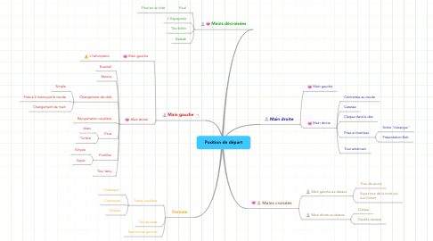 Mind Map: Position de départ