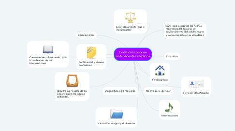 Mind Map: Cuestionario sobre antecedentes médicos