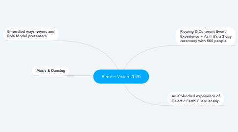Mind Map: Perfect Vision 2020