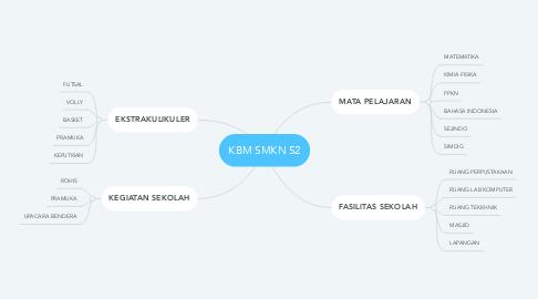 Mind Map: KBM SMKN 52