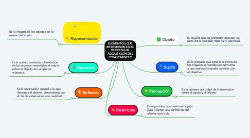 Mind Map: ELEMENTOS QUE INTERVIENEN EN EL PROCESO DE ADQUISICION DEL CONOCIMINETO