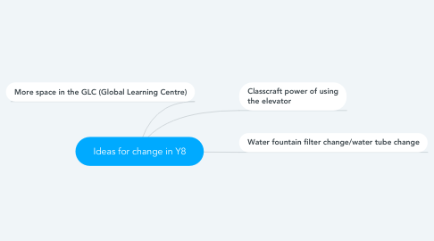 Mind Map: Ideas for change in Y8
