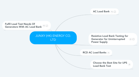 Mind Map: JUNXY (HK) ENERGY CO. LTD