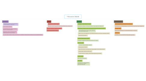 Mind Map: Revolution 1848/49