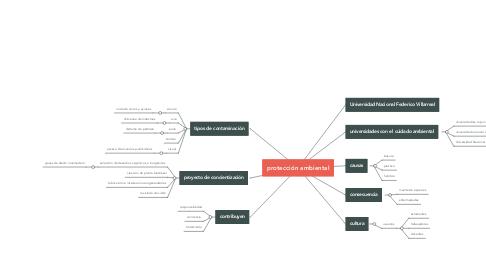 Mind Map: protección ambiental