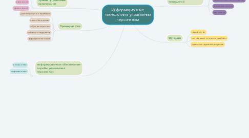 Mind Map: Информационные технологии в управлении персоналом
