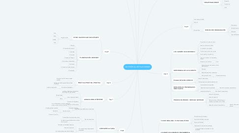 Mind Map: GESTIÓN AL ESTILO DISNEY