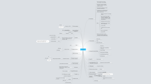Mind Map: Ideas 2012