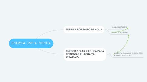 Mind Map: ENERGIA LIMPIA INFINITA