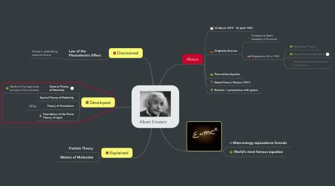 Mind Map: Albert Einstein