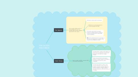 Mind Map: PSICOLOGÍA EDAD MEDIA