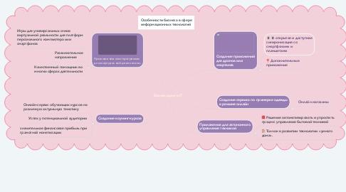 Mind Map: Бизнес-идеи в IT