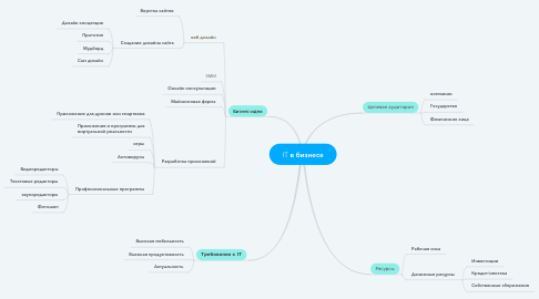 Mind Map: IT в бизнесе