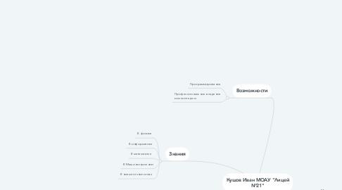 """Mind Map: Кушов Иван МОАУ """"Лицей №21"""""""