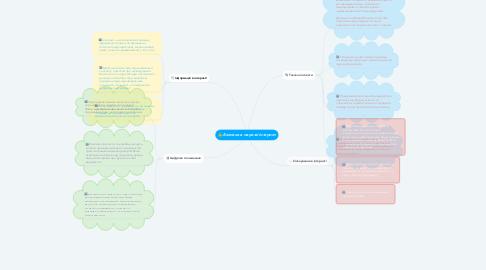 Mind Map: Безпека в мережі інтернет
