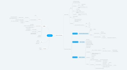 Mind Map: Biologie