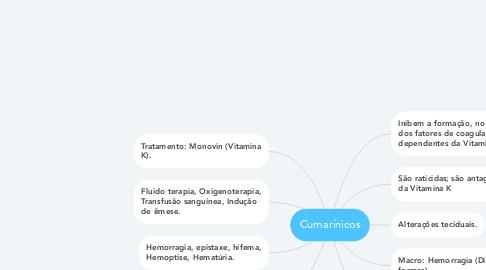 Mind Map: Cumarínicos