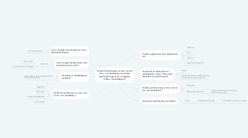Mind Map: Hvilke udfordringer er der ved at leve i en skraldeby, hvad kan samfundet gøre for at hjælpe folket i skraldebyen?