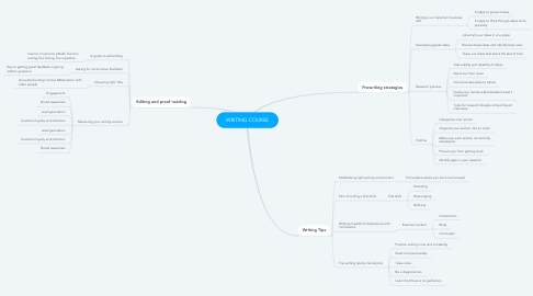 Mind Map: WRITING COURSE