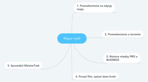 Mind Map: Mapa myśli