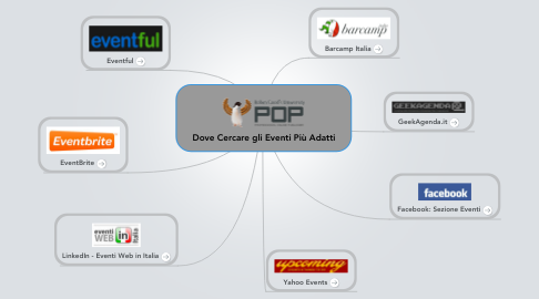 Mind Map: Dove Cercare gli Eventi Più Adatti