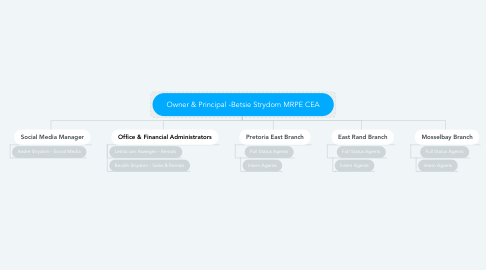 Mind Map: Owner & Principal -Betsie Strydom MRPE CEA