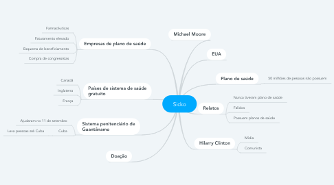 Mind Map: Sicko