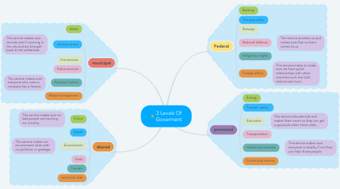 Mind Map: 3 Levals Of Goverment