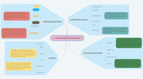 Mind Map: Three Levels Of Government