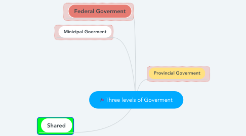 Mind Map: Three levels of Goverment