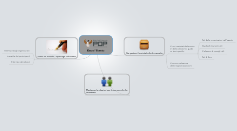 Mind Map: Dopo l'Evento