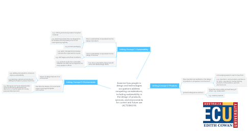 Mind Map: Examine how people in design and technologies occupations address competing considerations, including sustainability in the design of products, services, and environments for current and future use (ACTDEK019)