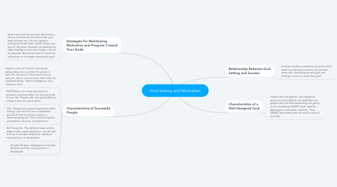 Mind Map: Goal Setting and Motivation