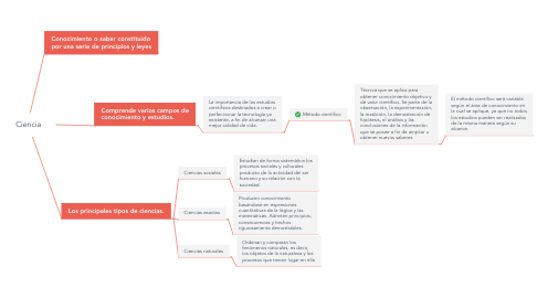 Mind Map: Ciencia