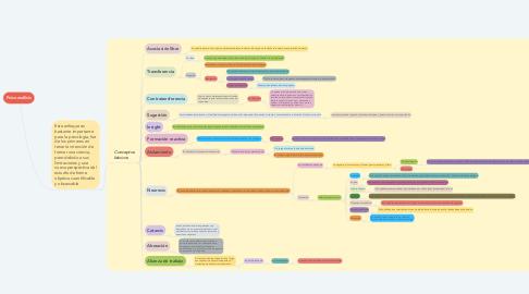 Mind Map: Psicoanálisis