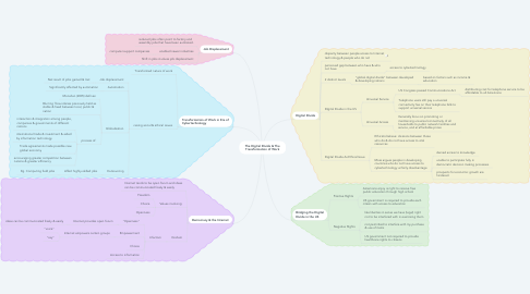 Mind Map: The Digital Divide & The Transformation of Work