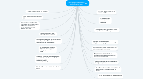 Mind Map: Pensamiento pedagógico de la Escuela Nueva