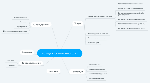 Mind Map: АО «Днепрвагонремстрой»