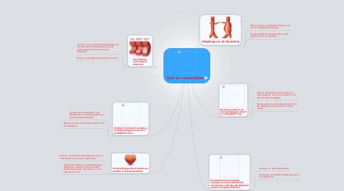 Mind Map: Hart en vaat ziekten