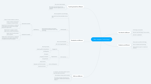 Mind Map: Why Integrete Technology?