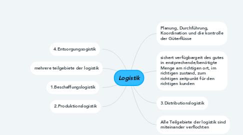 Mind Map: Logistik