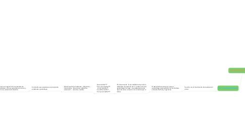 Mind Map: ENFOQUES PEDAGOGICOS