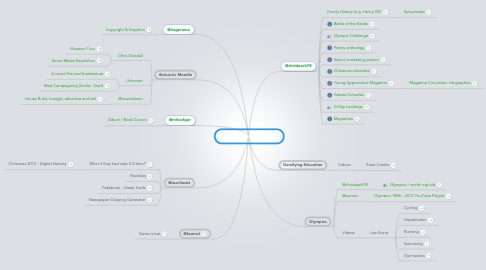 Mind Map: Cross strand projects