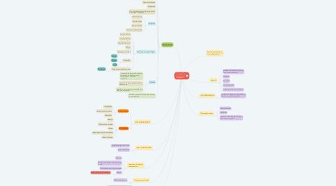 Mind Map: La entrevista de devolución de información.