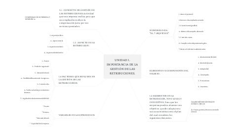 Mind Map: UNIDAD I. IMPORTANCIA DE LA GESTIÓN DE LAS RETRIBUCIONES.