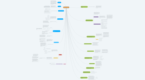 Mind Map: Relación de pareja