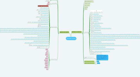 Mind Map: Software Jurídico