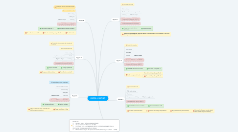 Mind Map: ZOETIS - POST VET