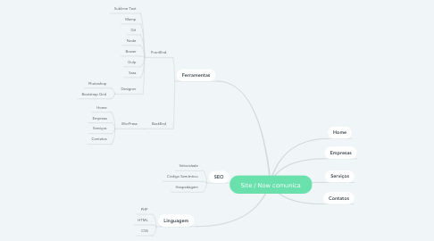 Mind Map: Site / Now comunica