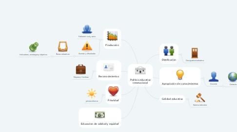 Mind Map: Política educativa internacional